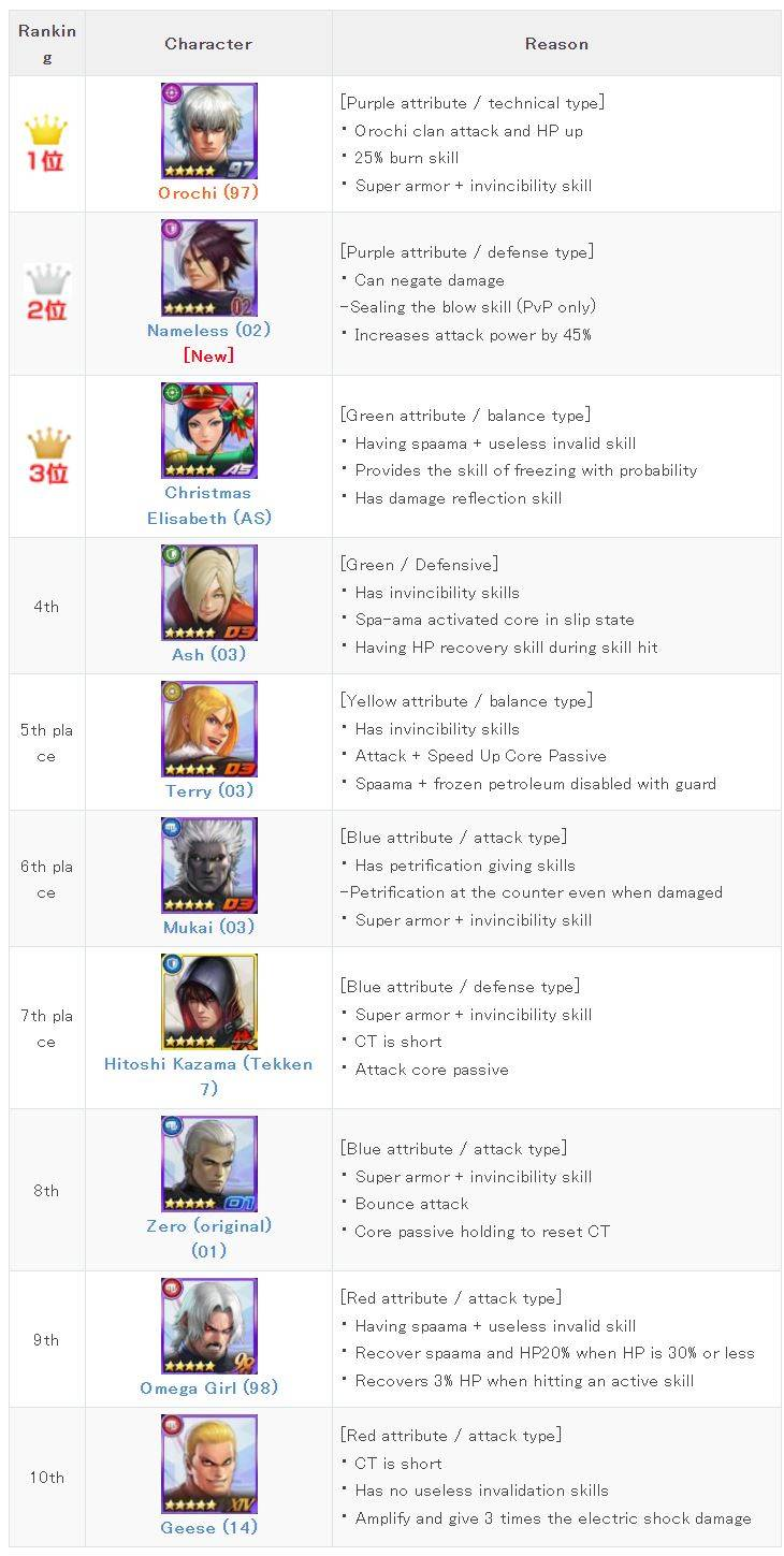 The Actual Top 10 Tier List As Per Jp Server The King Of