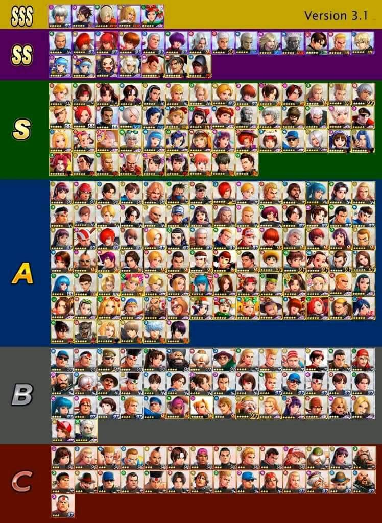 How Accurate Is This Tier List The King Of Fighters Allstar