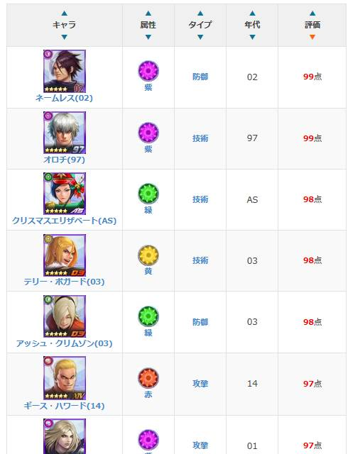 Character Tier List Jp The King Of Fighters Allstar Official