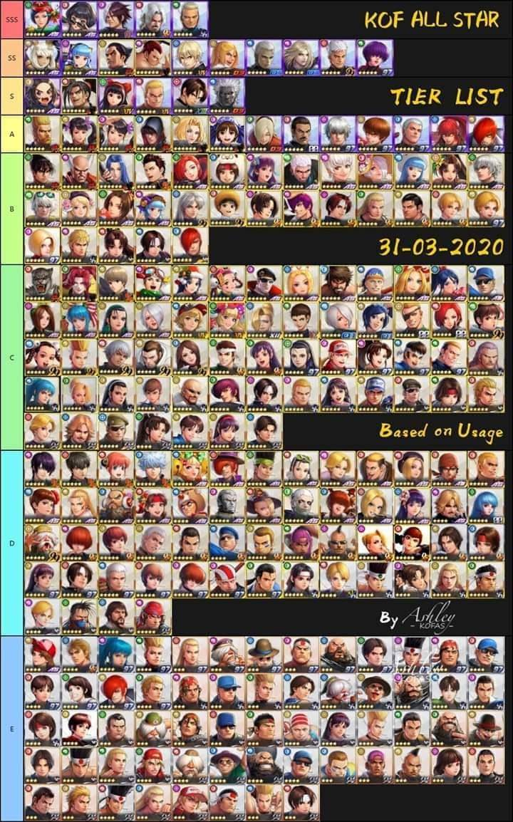 Character Tier List Jp The King Of Fighters Allstar Official Community