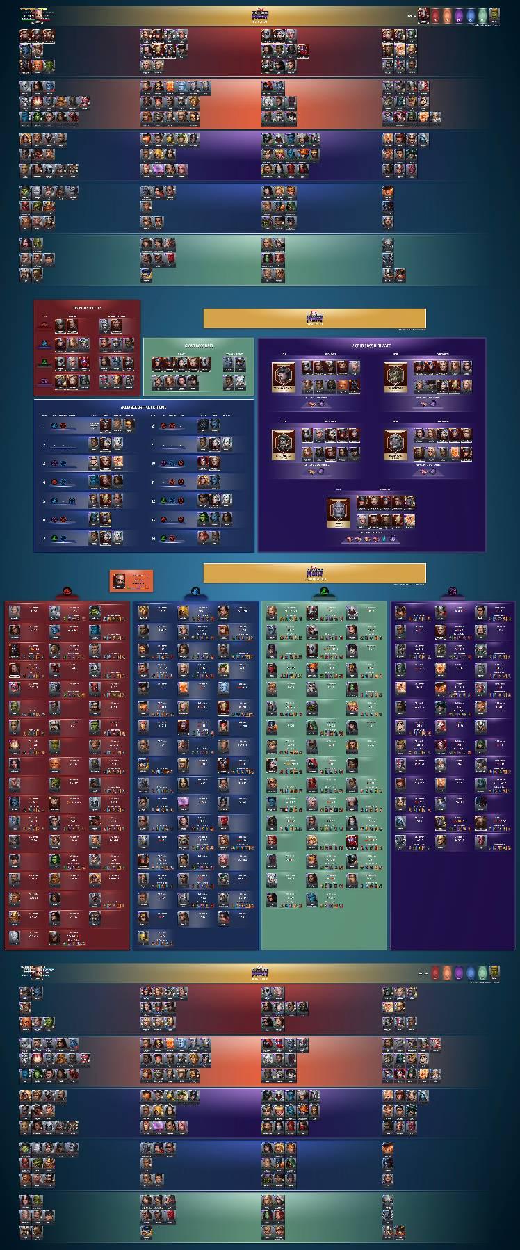 Mega Tier List v511 - MARVEL Future Fight