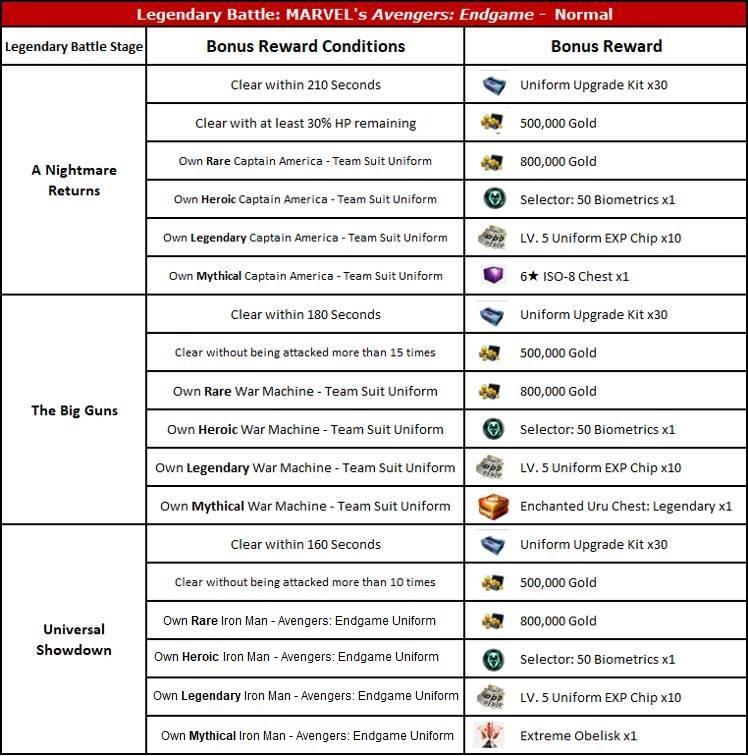 April Update Details - MARVEL Future Fight